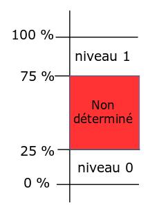 niveaux_logiques.png