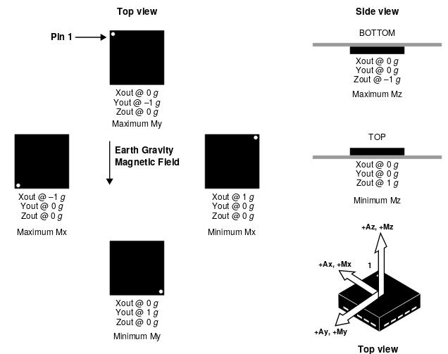 accel_magnetNXP_schema.png