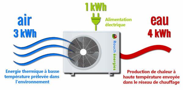 Principe-de-base-pompe-a-chaleur-1200x592-v3_src_rouchenergies.jpg