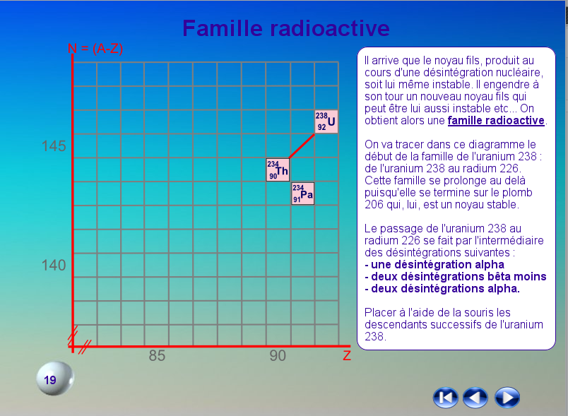 Notion de famille radioactive
