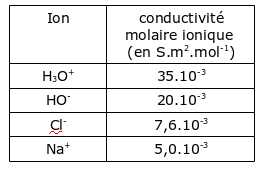 conduc_ions.png