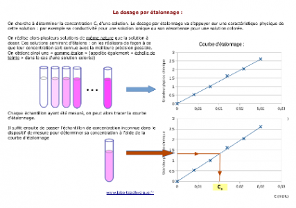Dosage par étalonnage