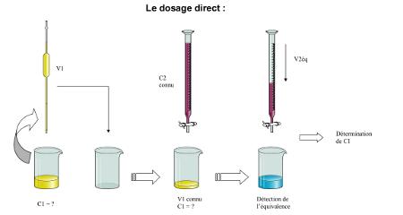 Dosage direct