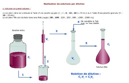 Préparation d'une solution par dilution